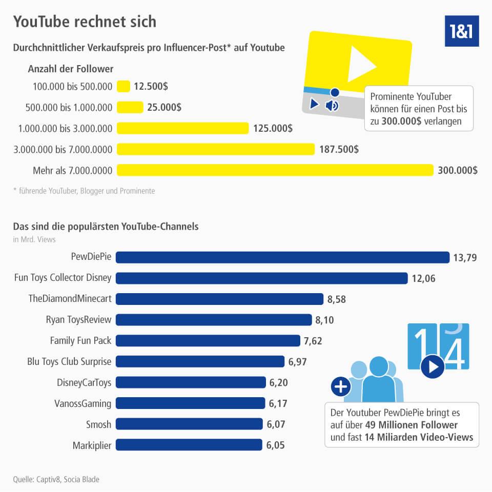 Geld Verdienen Mit YouTube Bezahlung Für Clicks Auf Videos - Minecraft server erstellen ohne geld