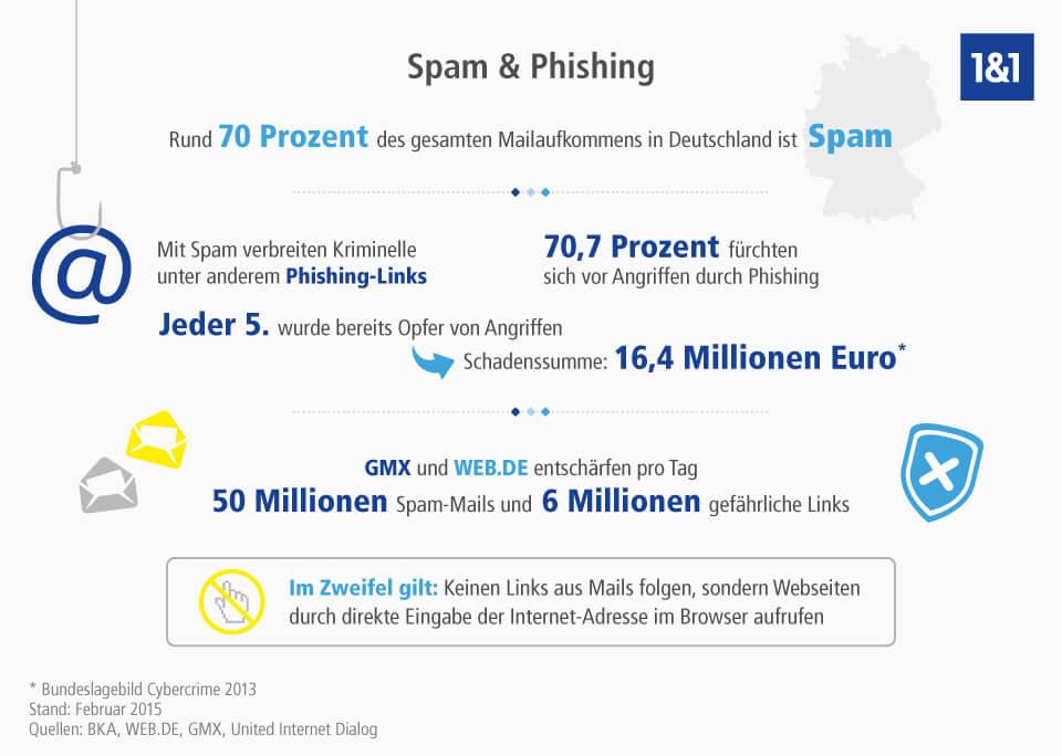 Spam mails von dating seiten