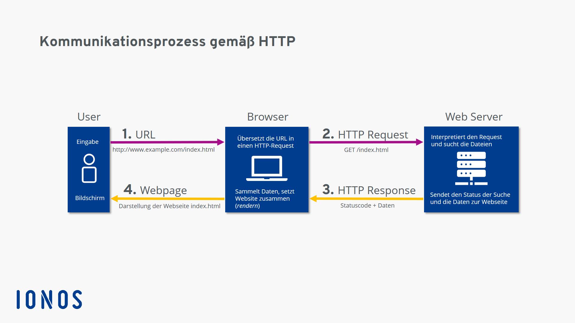 Was ist HTTP? Das Hypertext Transfer Protocol einfach erklärt - IONOS