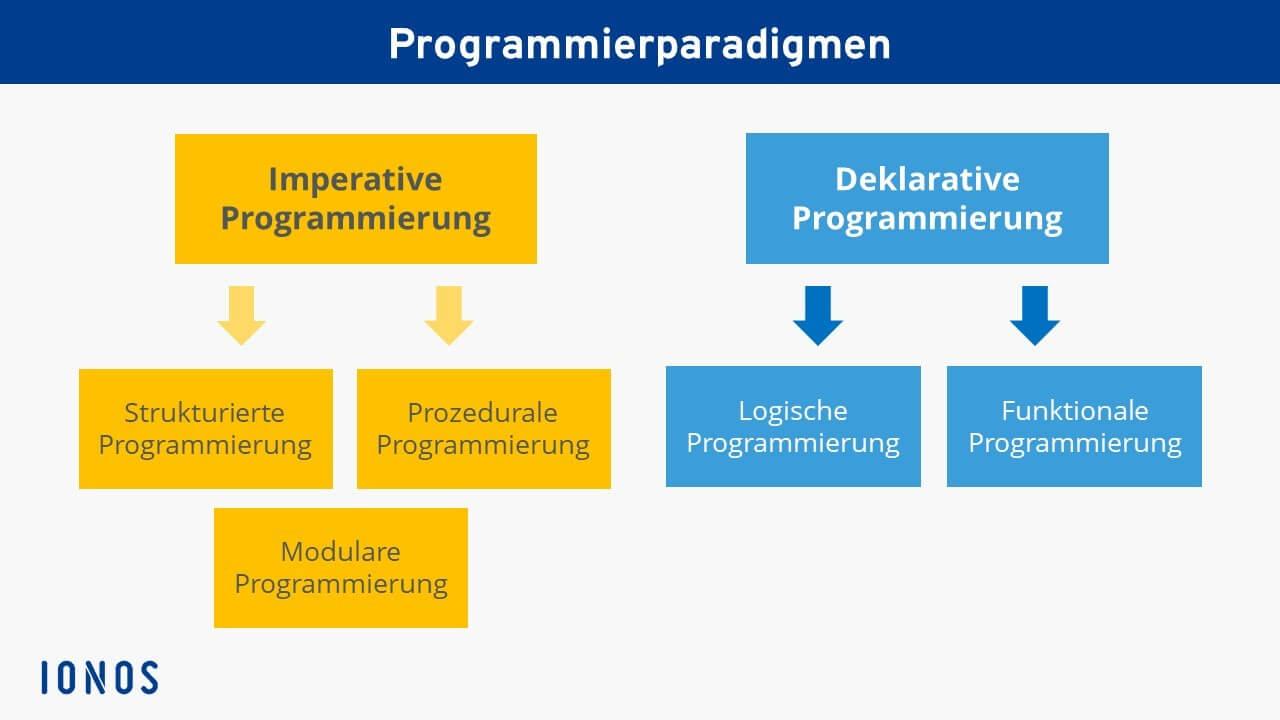 paradigmen definition