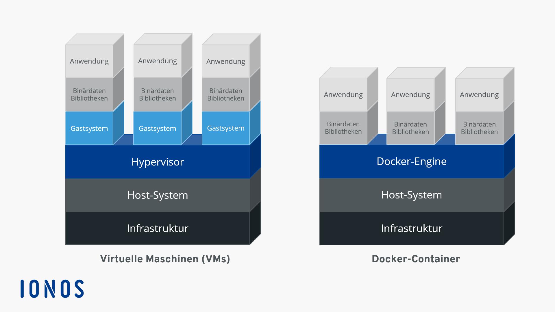 Docker Tutorial Installation und erste Schritte   IONOS