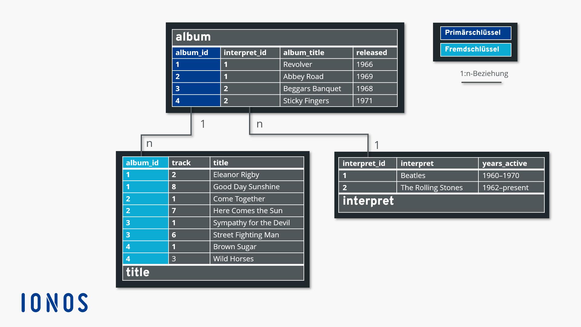Datenbankdesign für Dating-Seite Haken-up-Telekommunikation