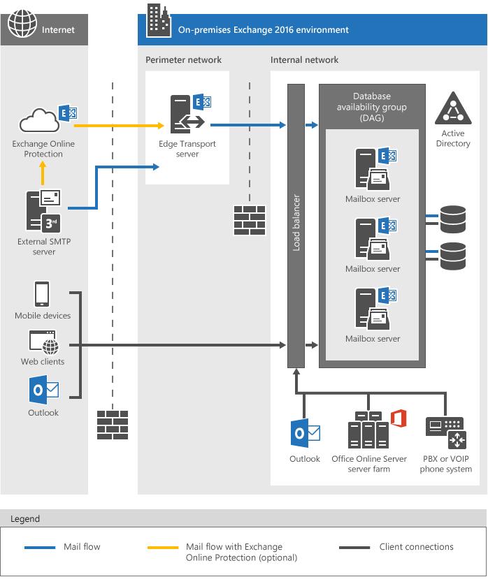 Exchange Server: Microsofts Groupware im Überblick - IONOS