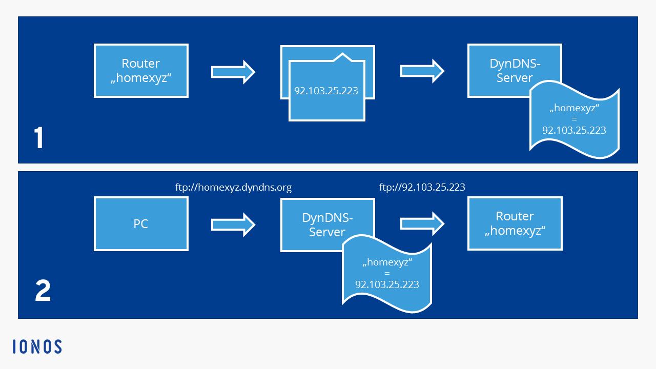 Kostenlose DynDNS-Anbieter im Überblick   Free DynDNS Service - 1&1