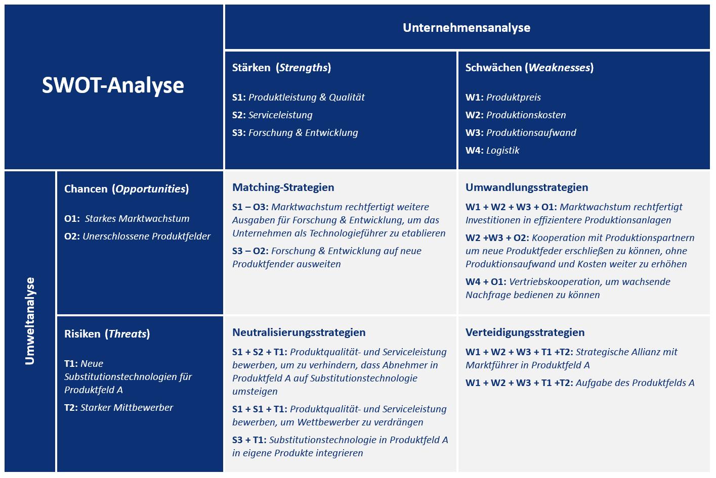 SWOT-Analyse | So erstellen Sie eine Positionsanalyse - 1&1