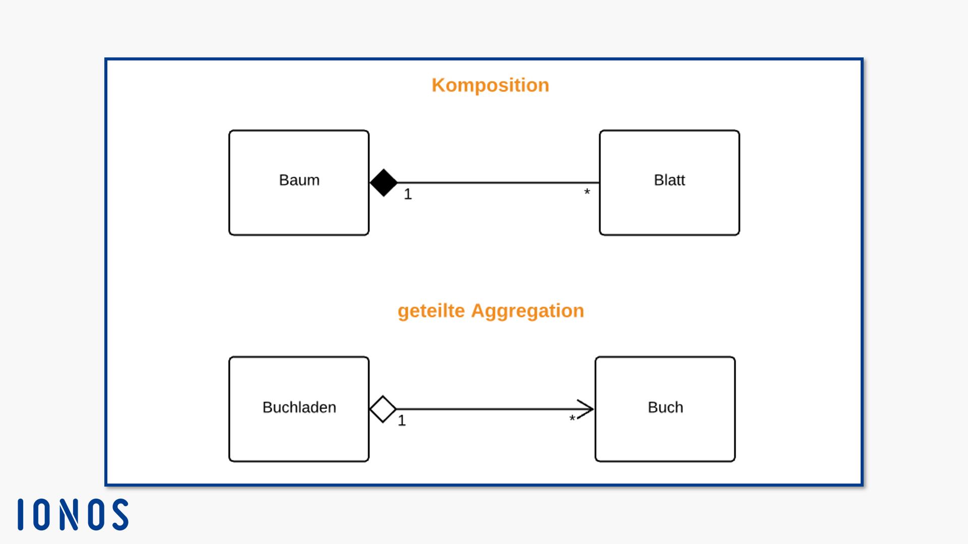 B Rumpe Modellierung Mit Uml