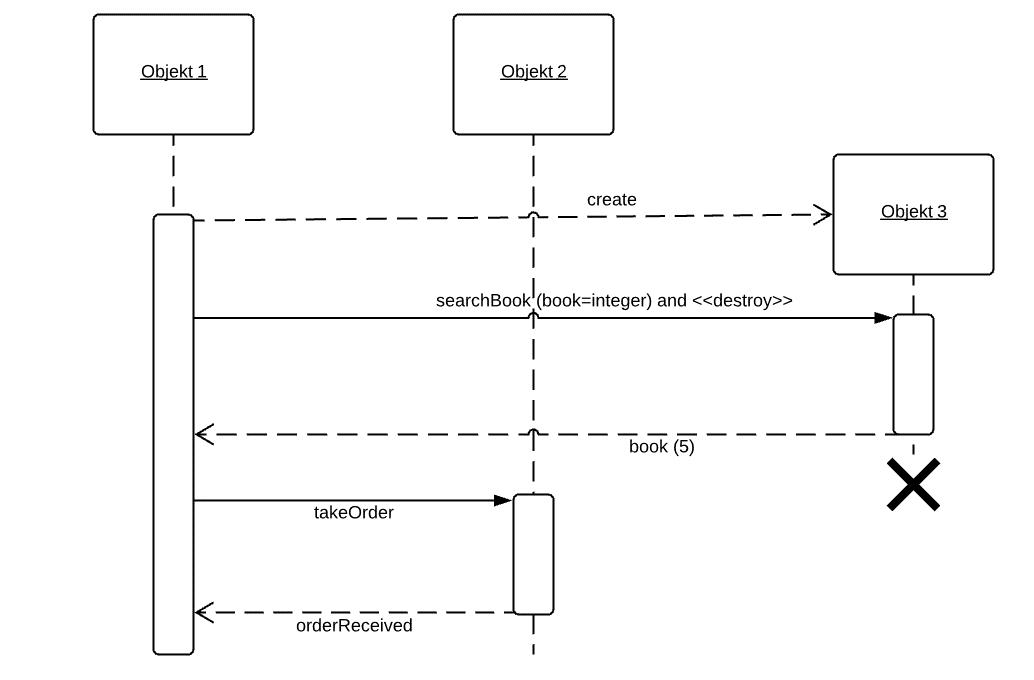 Sequenzdiagramme Richtig Modellieren Wann Warum Und Wie