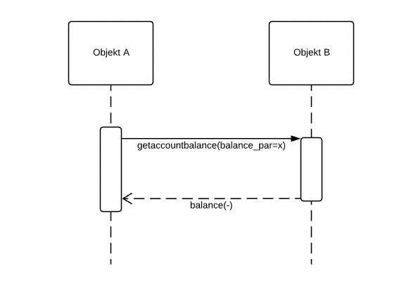 Category Sequence Diagrams Wikimedia Commons 14