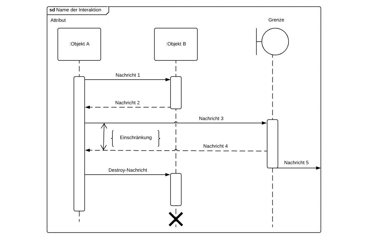 Uml Sequenzdiagramm Lucidchart 4