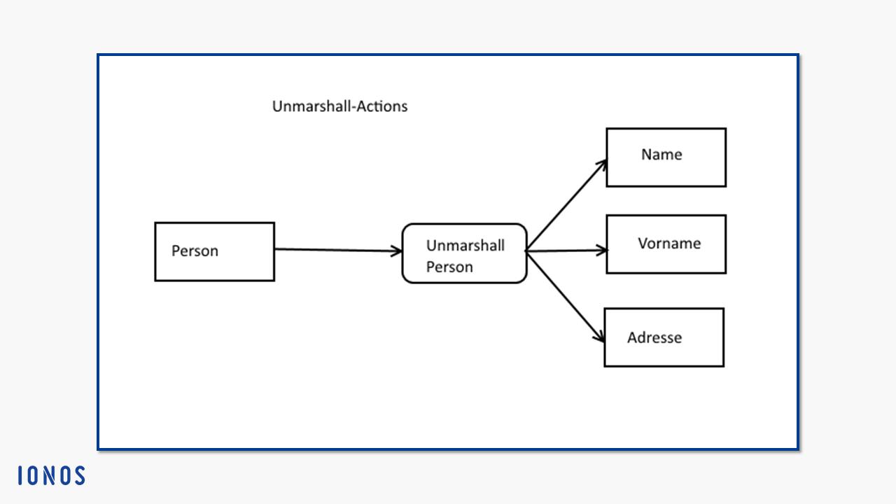 uml aktivit u00e4tsdiagramm  symbole  u0026 beispiele zum erstellen
