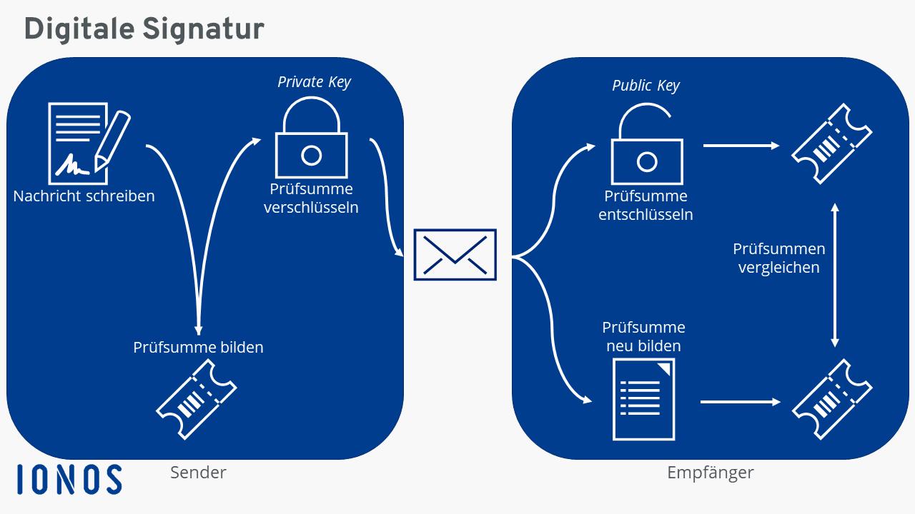 E-Mails digital signieren | E-Mail Zertifikat erstellen - 1&1