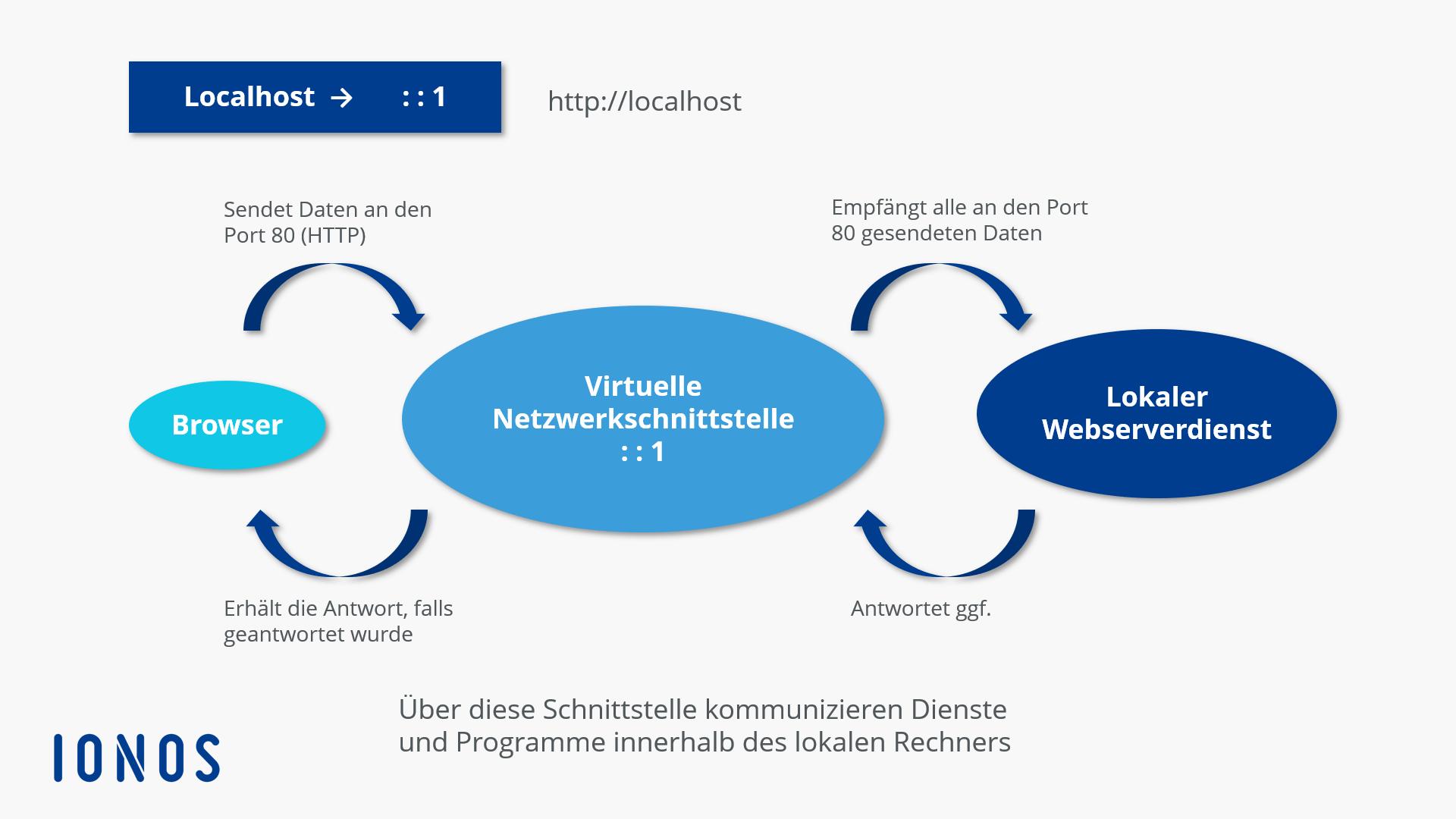 Localhost: So funktioniert die Verbindung zu 127.0.0.1 - 1&1