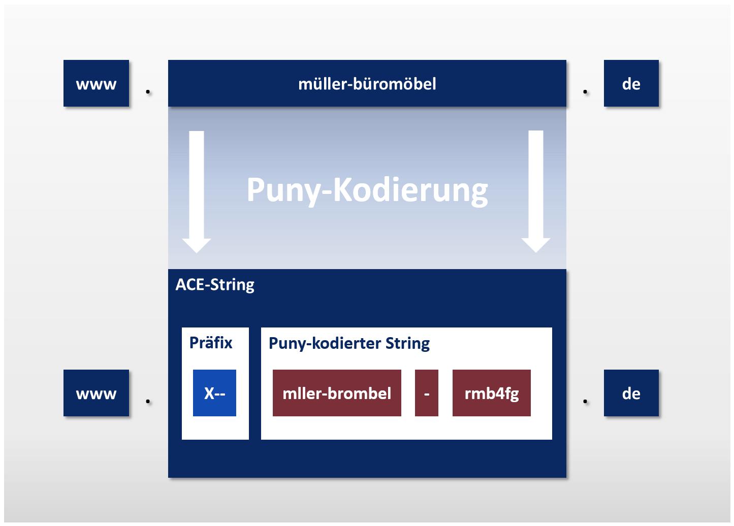 Punycode - Domain-Verfahren, Converter & Generator - IONOS