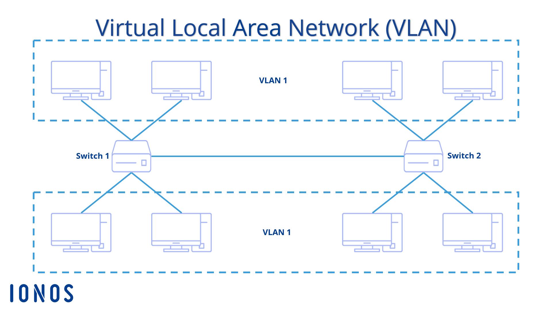 VLAN-Grundlagen  Die Technik hinter VLAN einfacht erklärt - IONOS