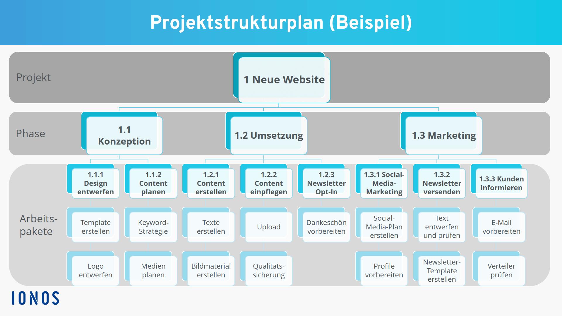 Projektplan Vorlage Kostenlose Excel Powerpoint