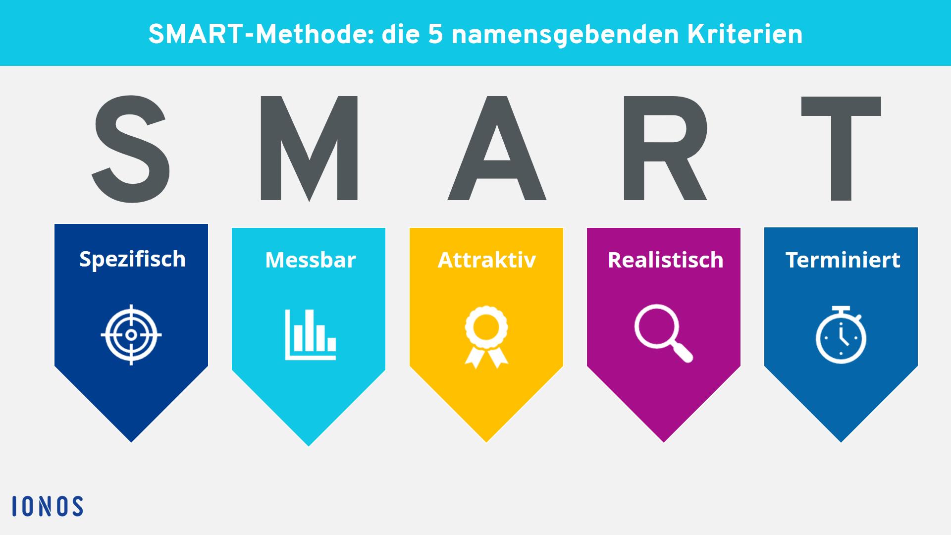 Smart Ziele Setzen Mit Der Smart Methode Targetter 10