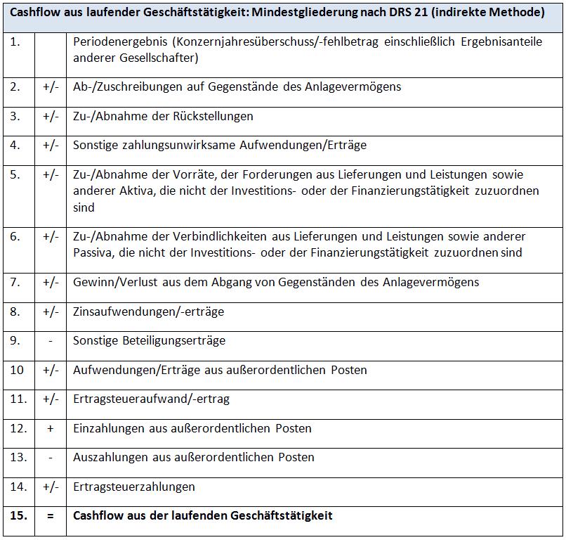 Kapitalflussrechnung Cashflow Nach Drs 21 Und Ias 7 Ionos