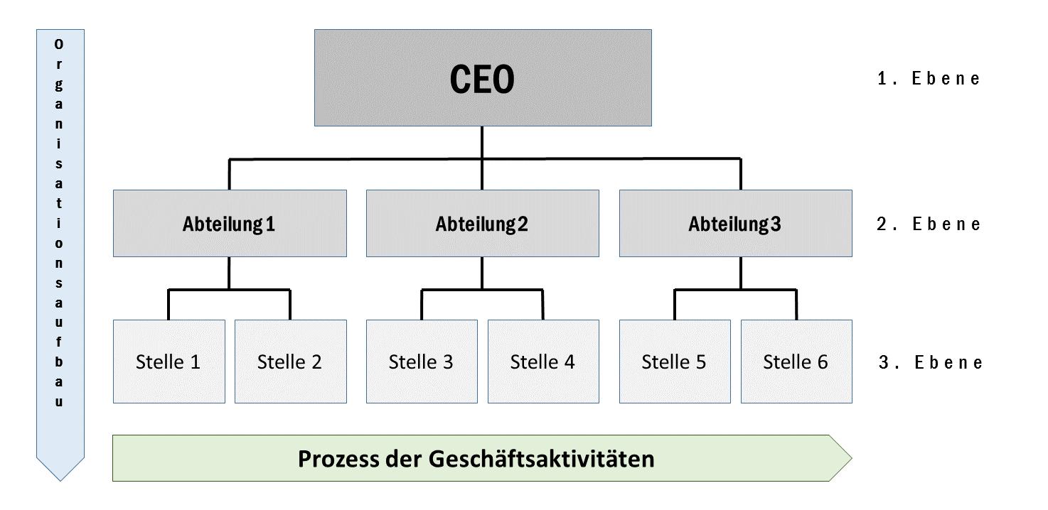 Aufbau Ablauforganisation
