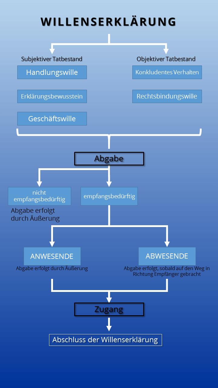 Datei Rechtsgeschaft Einteilung Ein Oder