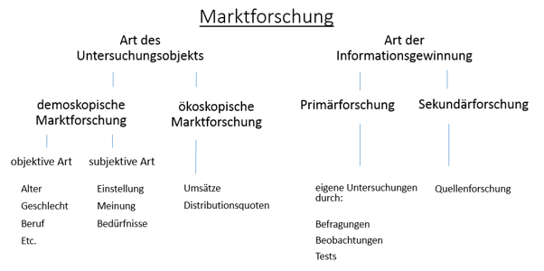 definition beobachtung