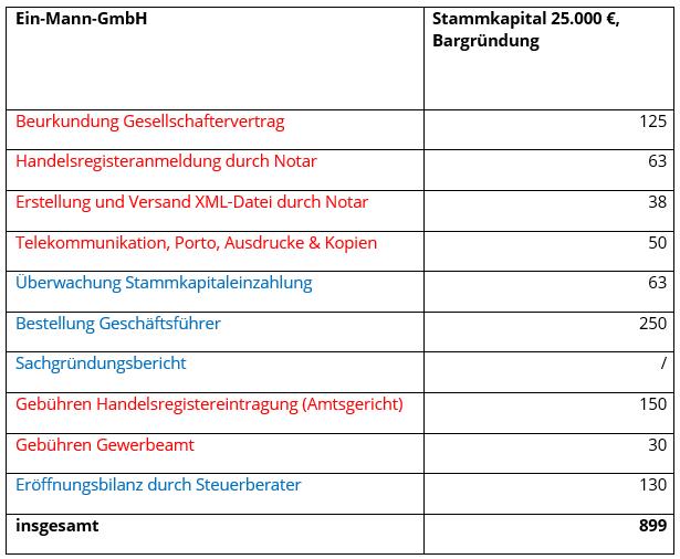 Gmbh Gründen Voraussetzungen Und Kosten Ionos